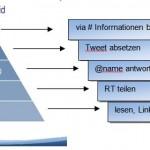 Twitter-Mitwirkungspyramide