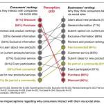 IBM from Social Media to Social CRM Perception Gap