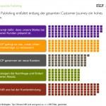 CP Customer Journey Basisstudie III EICP zehnvier