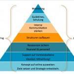 Anforderungen von Social Media Pyramide