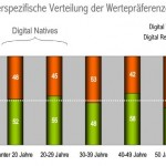 Digital Natives Digital Visitors Digital Residents Prof. Peter Kruse