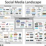 SocialmediaLandscape Fred Cavazza