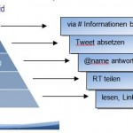 Twitter Mitwirkungs Pyramide
