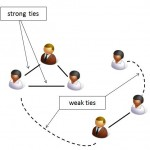 strong ties weak ties