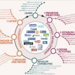 Social Media Monitoring und Analyse