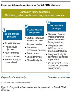 IBM from Social Media to Social CRM vom CRM Projects to Strategy