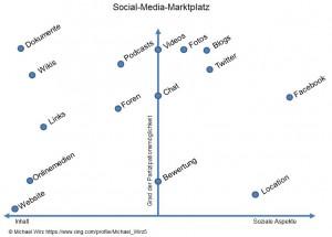 Der Social Media Marktplatz (von Michael Wirz)