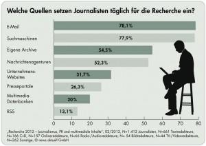 Welche Quellen nutzen Journalisten für ihre tägliche Recherchearbeit