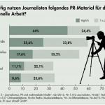 news aktuell recherche 2012 Wie häufig nutzen Journalisten PR-Material für ihre Arbeit.