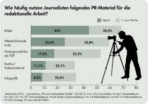 Wie häufig nutzen Journalisten PR-Material für ihre Arbeit.