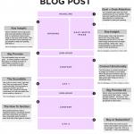 Der perfekte Blogpost