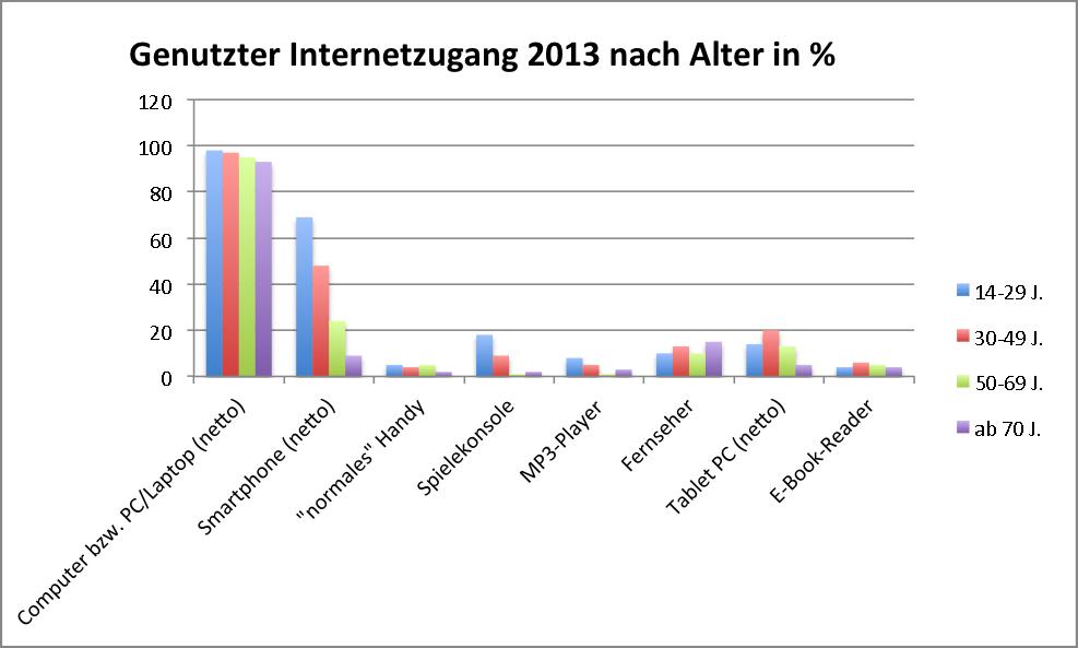 ARD ZDF Online-Studie 2013