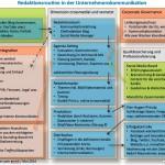 Redaktionsroutine Prozess Planung Kontrolle Governance Monitoring