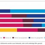 Xeit Umfrage 2015 Social Media