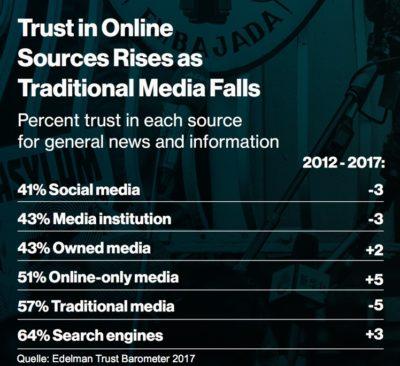Edelman Trust Barometer 2017 Ranking Medien