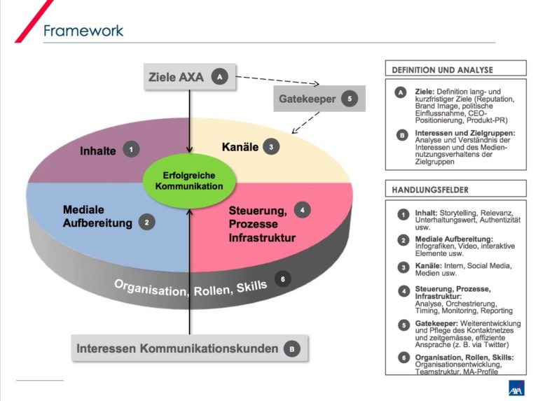 Axa Winterthur Newsroom Framework Organisation