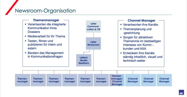 Axa Winterthur Newsroom Organisation Organigramm