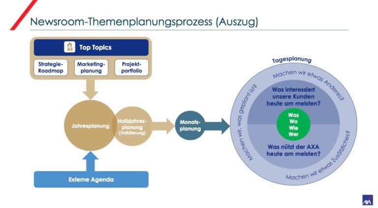 Axa Winterthur Newsroom Themenplanung Prozess