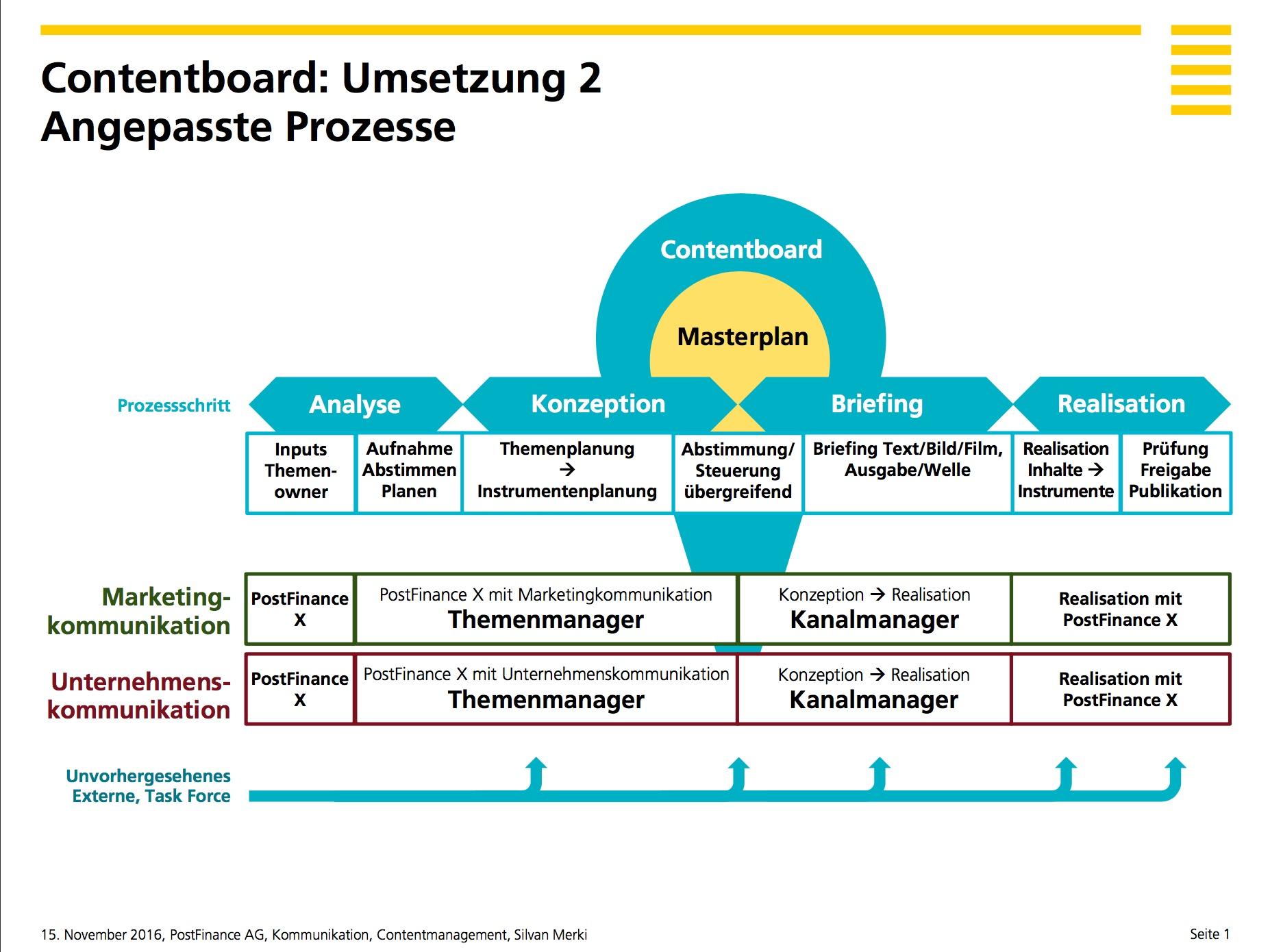 Contentboard der PostFinance Newsroom Prozesse