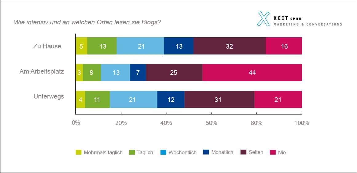 Blogs Social Media in der Schweiz: Neue Zahlen für 2017