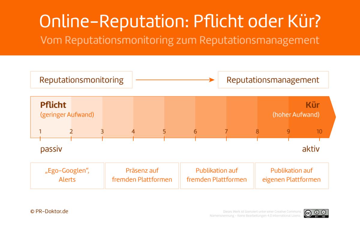 Online-Reputation für Markenbotschafter Lotsen in der Informationsflut Kerstin Hoffmann