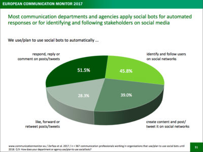 European Communications Monitor 2017 Bots Social Bots