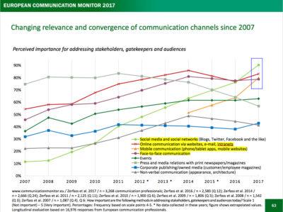 European Communication Monitor 2017 Relevanz der Kanäle seit 2007