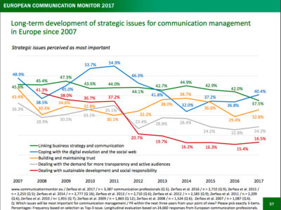 European Communication Monitor 2017 Strategische Themen