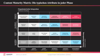 Mirko Lange Content Maturity Matrix copyright Scompler GmbH