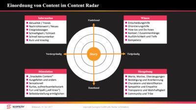 Mirko Lange Content Radar für Content Marketing copyright Scompler GmbH