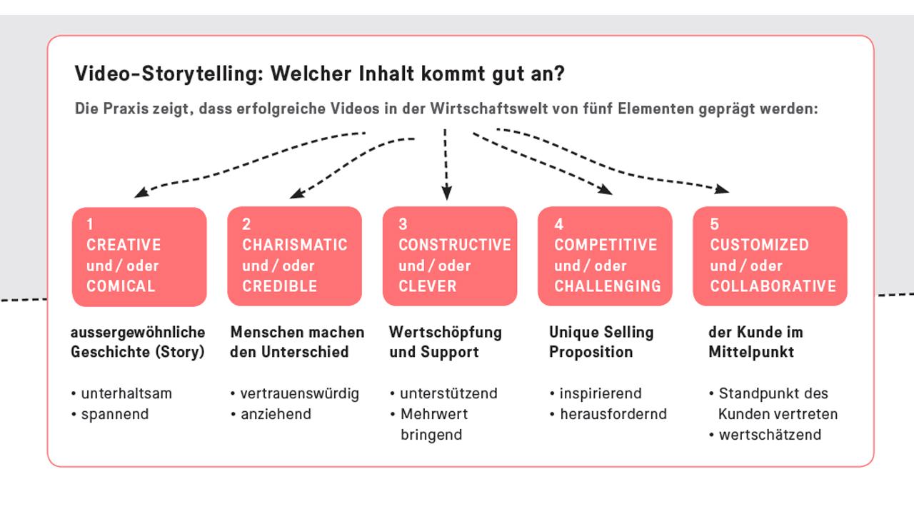 Video-Storytelling praxisorientierte Anleitung Christian Mossner Milane Forster Johann Mannes