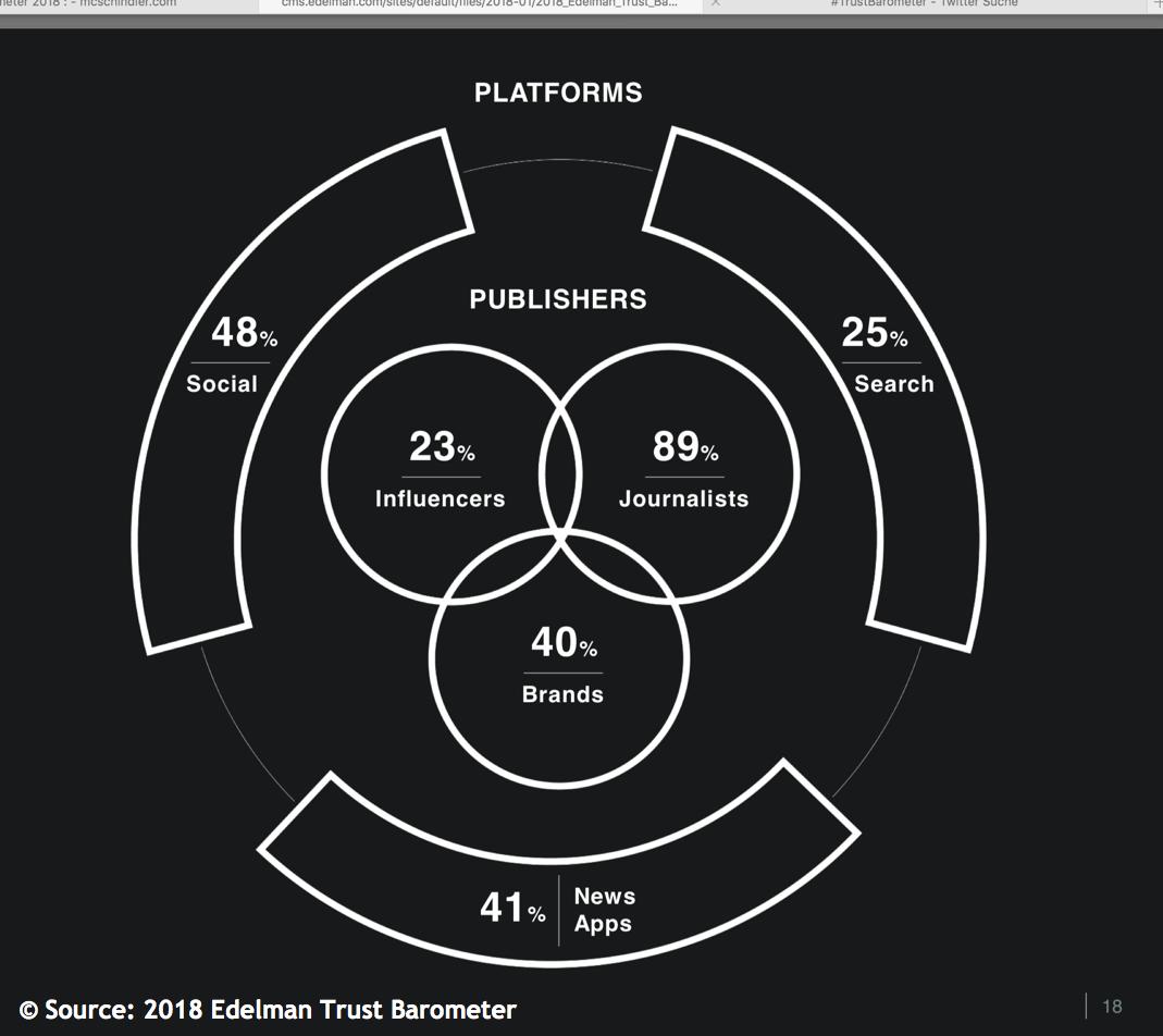 Edelman Trust Barometer 2018