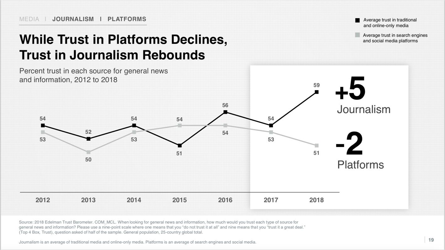 2018 Edelman Trust Barometer Journalism Platforms