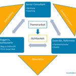 mcschindler.com Beratung, Blog, Dozentin Kommunikationsmix