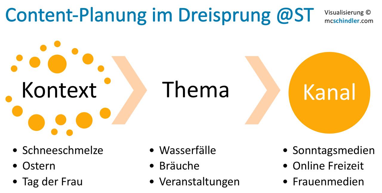 Newsroom Schweiz Tourismus Content Planung Kontext Thema Kanal Dreisprung
