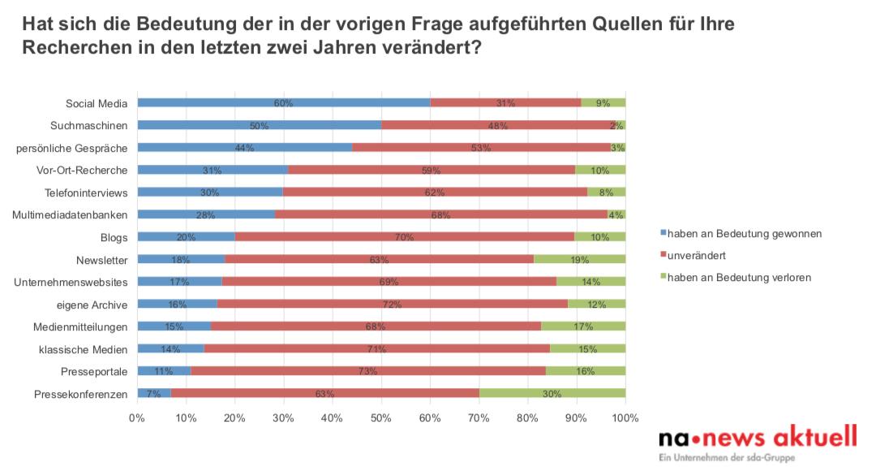 Recherche 2018 Journalisten Schweiz