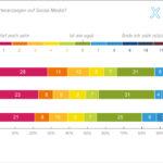 Social Media Studie 2018 Xeit Schweiz