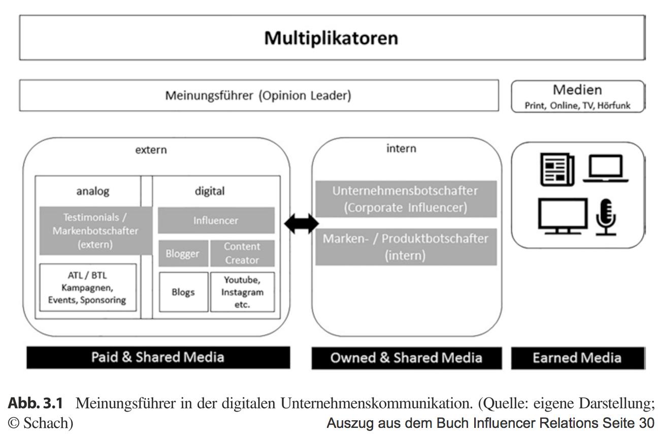 Influencer Prof. Annika Schach Typologisierung