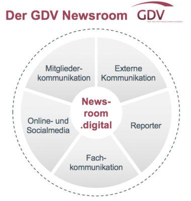 Verbands-Newsroom GDV Gesamtverband der Deutschen Versicherer