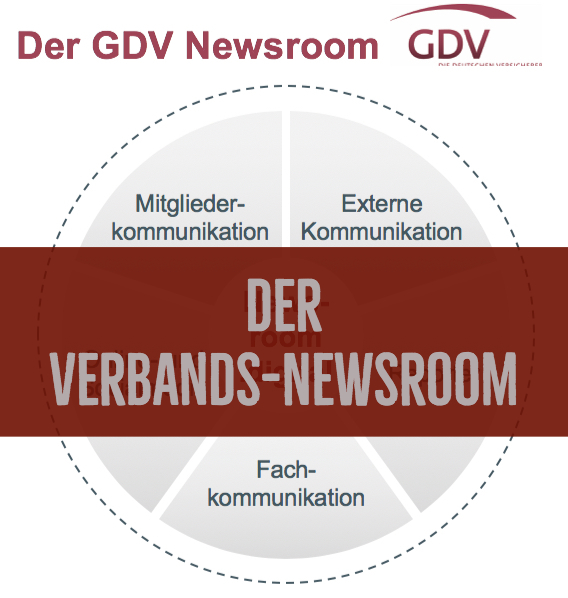 Der Verbands-Newsroom: Zu Gast beim GDV Gesamtverband der Deutschen Versicherer