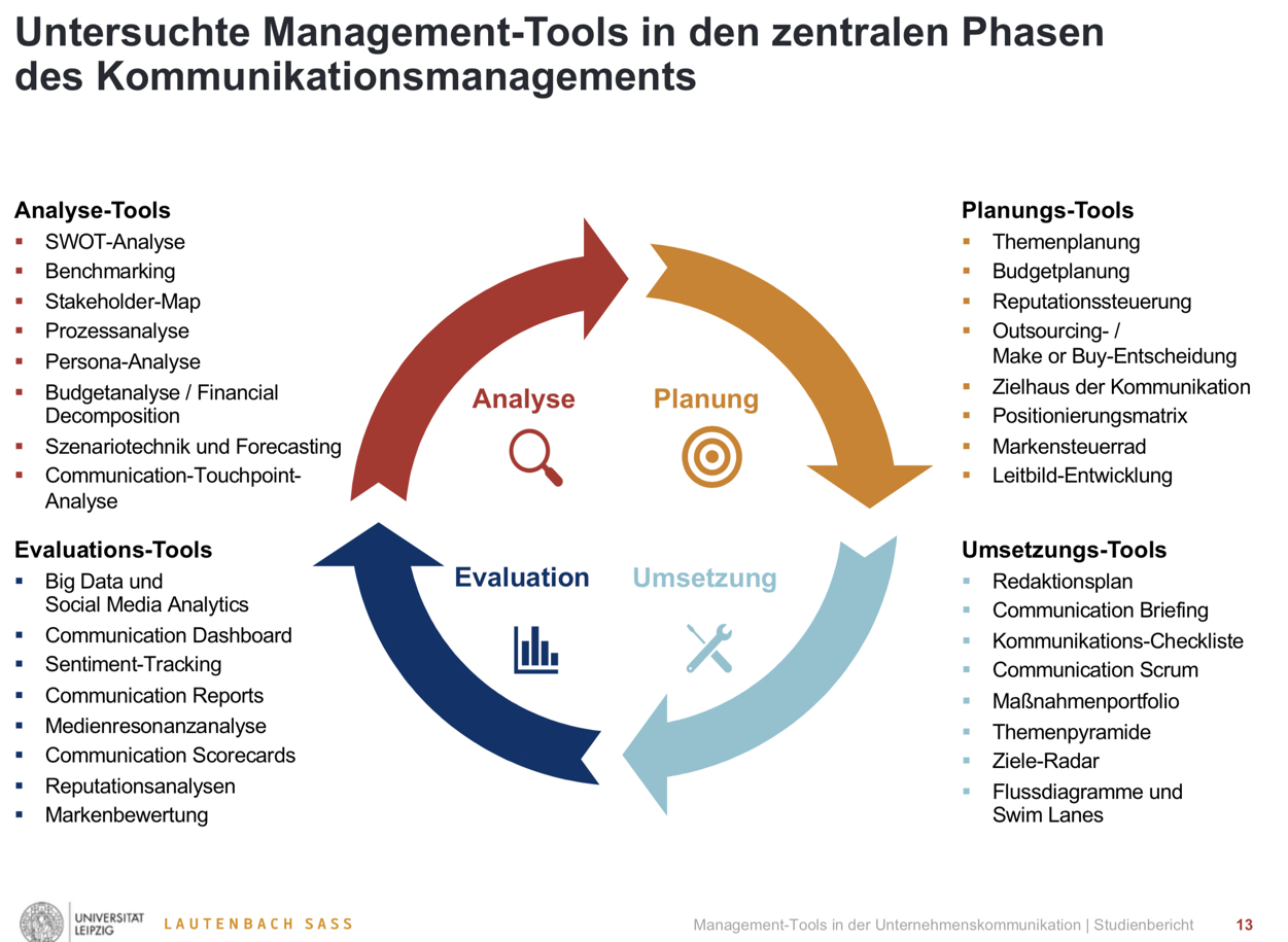 Management-Tools in den zentralen Phasen des Kommunikationsmanagements