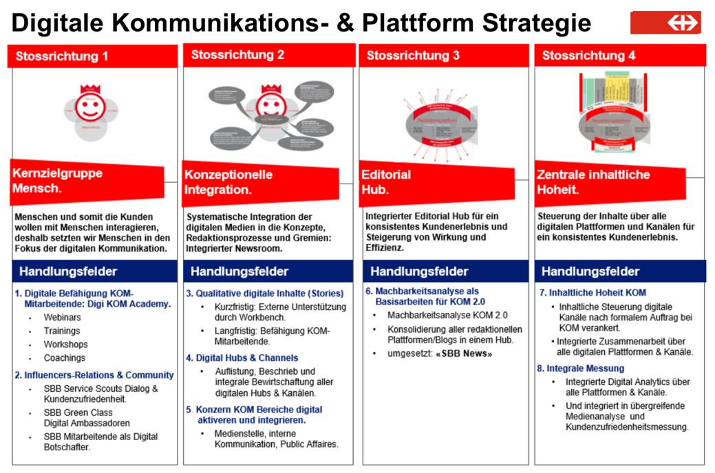 Digitale Transformation der SBB Kommunikation Schweizerische Bundesbahnen