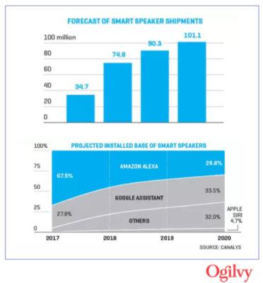 Ogilvy Trends 2019 Smart Speakers Voice