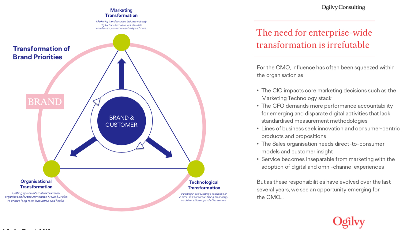 Ogilvy Trends 2019 Marketing Chief Marketing Officer Transformation Brand