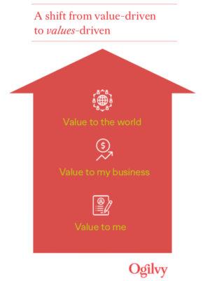Ogilvy Trends 2019 Values Werte
