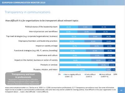 European Communication Monitor 2019 Vertrauen Transparenz Public Relations Corporate Communications