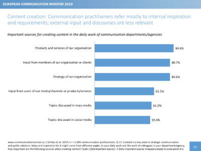 European Communication Monitor 2019 Content Inhalte Quellen inside-out outside-in