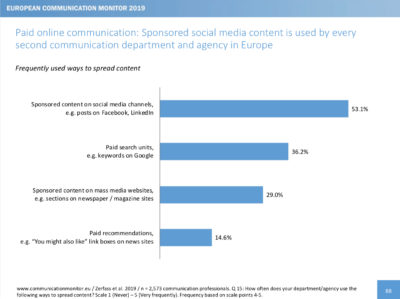 European Communication Monitor 2019 Paid Content