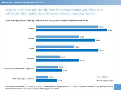 European Communication Monitor 2019 Plattformen Social Media Linkedin Facebook Twitter Instagram