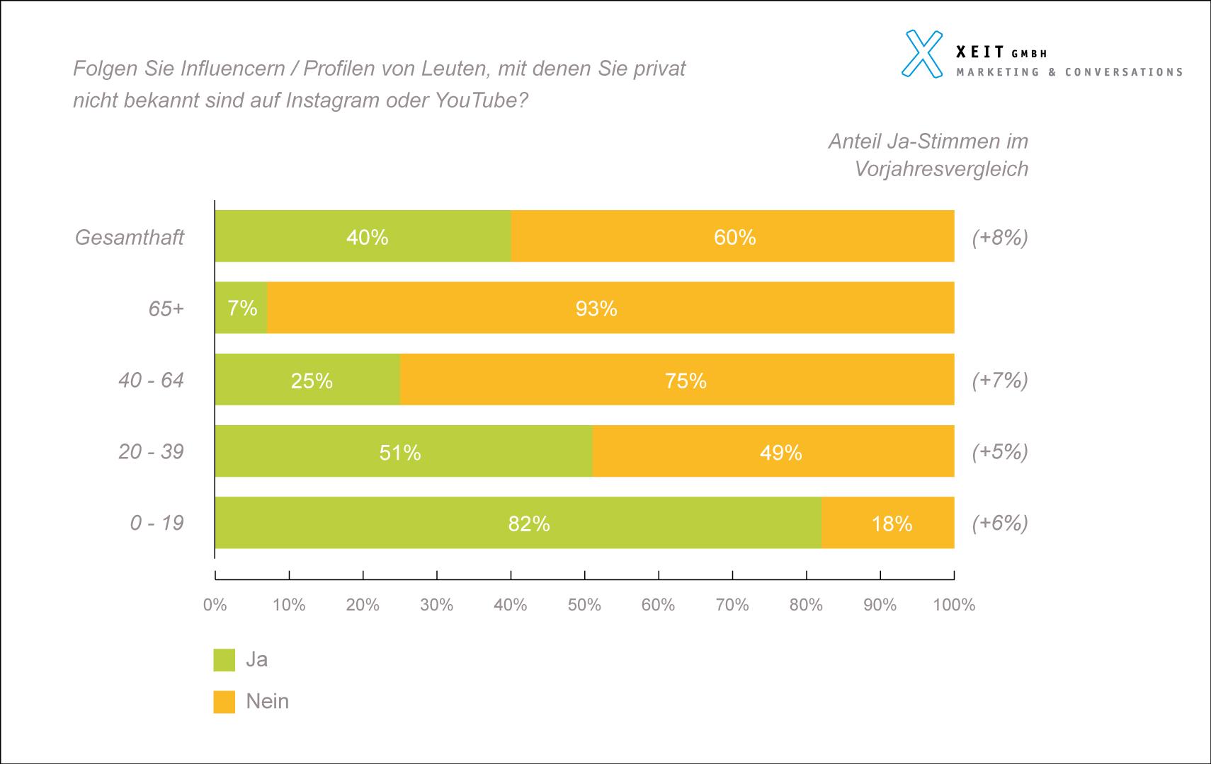 Social Media Schweiz 2019 Befragung Studie Resultate Xeit Influencer